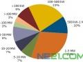 美国光伏项目未交货订单超12GW