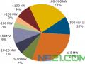 Solarbuzz:美国太阳能电池项目的积欠订单达12GW以上