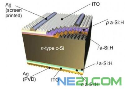 si-hjt电池结构