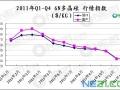 2011年Q1-Q4 6N多晶硅 行情指数