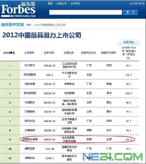 阳光电源跻身福布斯最具潜力上市公司10强_