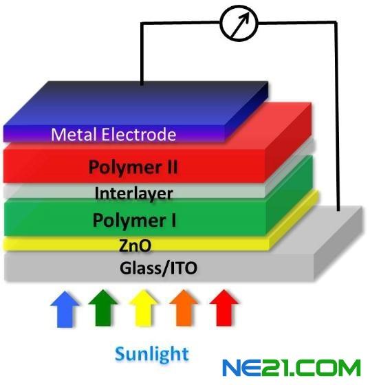 串型太阳能电池的多层结构。来源:加州大学洛杉矶分校 在过去的几年中,做了大量研究工作,以提高效率,用这些设备把太阳光转换成电力,也包括开发出一些新的材料、器件结构和加工技术。 有一项新的研究,在线发表于本周2月12日的《自然•光子学》(Nature Photonics,)杂志上,题为《串型聚合物太阳能电池特色是光谱匹配的低带隙聚合物》(Tandem polymer solar cells featuring a spectrally matched low-bandgap polymer),这