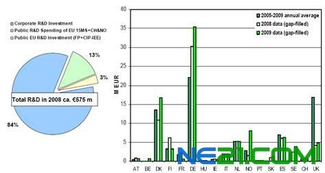 欧盟风能,光伏和太阳能热发电技术领域研发投资统计