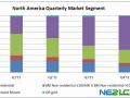 Solarbuzz:地面电站项目带动北美光伏市场