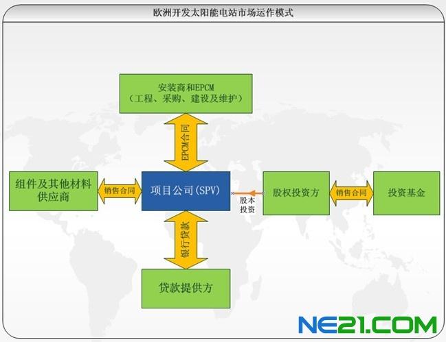 首先项目开发商多为EPC公司,这类公司没有自身的产品,只是具备工程设计、安装资质,完全采购系统所需材料,但是电站的开发权往往由EPC公司掌控,同时在欧美地区开发电站,须设立专门的项目公司,项目开发商需要从各个渠道购买或获得电站开发的证书及文件,电站并网后,项目开发商可选择长期持有或出售,目前在欧洲地区,相对成熟的光伏电站交易市场已经日臻成熟。各大财团、证券公司、养老金以及各种基金都对光伏电站表现出浓厚的兴趣。