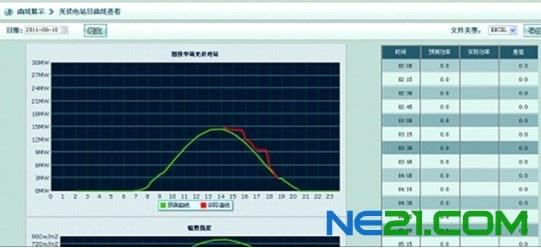 光伏功率预测系统在某光伏电站的应用