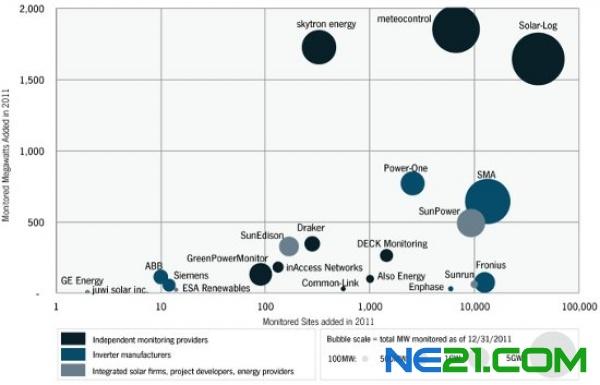 2012年全球光伏监控系统市场预计达到23gw