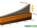 EnergyTrend:光伏系统的租赁模式及现状