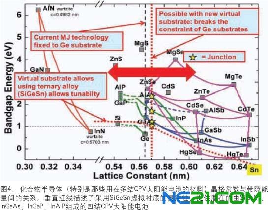 用星号示出)cpv太阳能电池