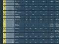 日本光伏权威媒体发布:2011年度索日公司出货量全球排名24位