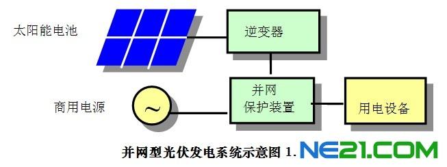 太阳能光伏发电对电网的影响