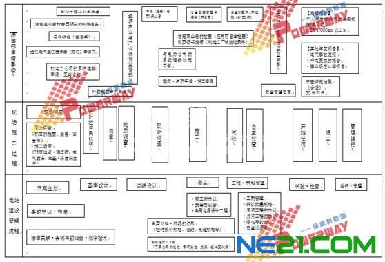 日本光伏电站建设流程