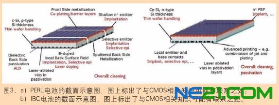 晶体硅太阳能电池结构中微电子技术工具箱的使用 注入 最终的电池性能意味着最佳的掺杂剖面尺寸控制。具有极好面积均匀性和批次-批次重复性的离子注入,给高电阻率发射极或用扩散难以达到的掺杂剖面提供了可能的扩散方法。基于P-注入的120Ω/square硅片-硅片间重复性是1.