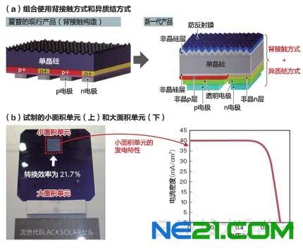 晶硅型太阳能电池