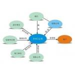 合同能源资产管理服务系统解决方案