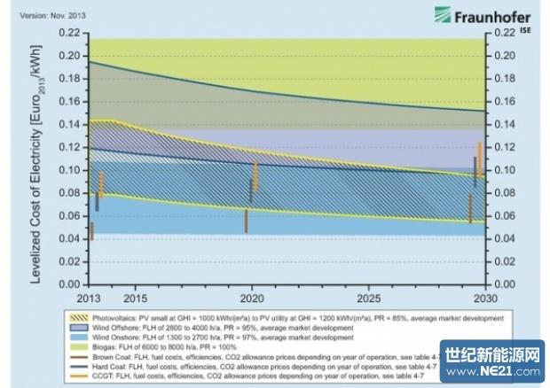 ise:2030年太阳能光伏和向岸风能发电