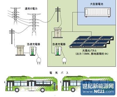 零排放交通系统构成概念图.(出处:北九州市)