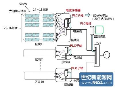 使用连接接线盒与功率调节器的供电电缆,传输各串的发电量数据(出处