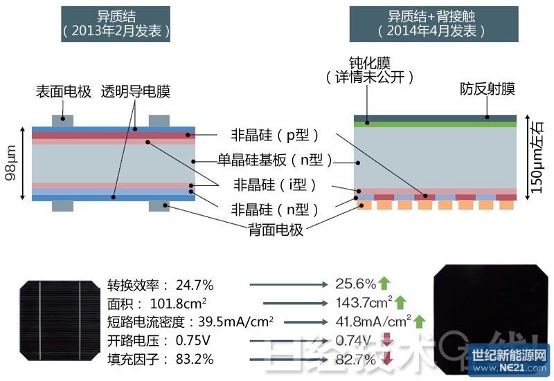 晶体硅太阳能电池转换效率