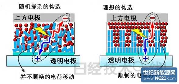 体异质结结构控制