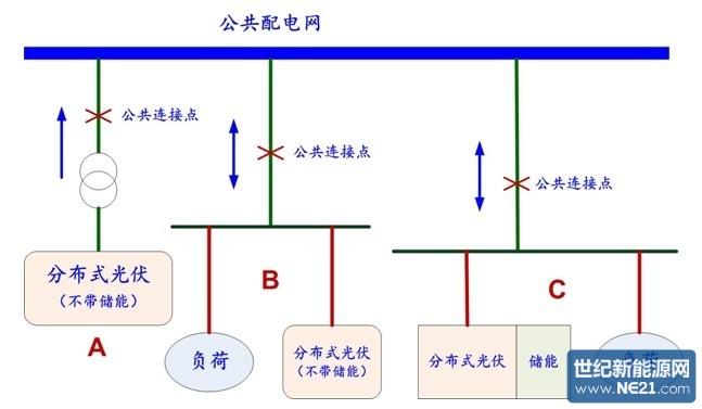 王斯成:光伏发电的商业模式分析