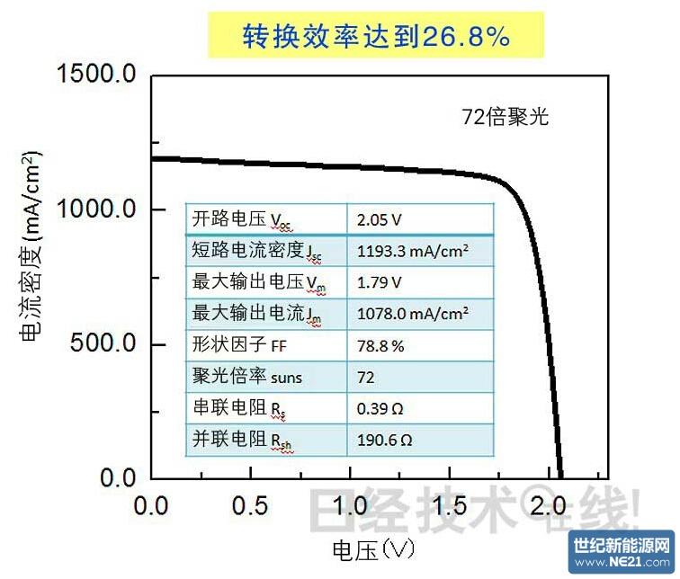 日本东大的量子点太阳能电池的单元转换效率达到26