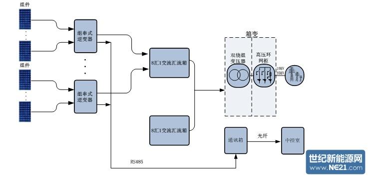 2.方案对比 2.1 投资成本对比 组串式解决方案:  集中式解决方案:  兆瓦级箱式逆变站解决方案:  备注:以上价格来源于各设备厂商及系统集成商,此报价仅供参考。设备数量均按照1MW单元计算。 2.2 可靠性对比 (1)元器件对比 集中式解决方案:1MW配置2台集中式并网逆变器,单台设备采用单级拓扑设计,共用功率模块6个,2台并网逆变器共12个。单兆瓦配置设备少、总器件数少,发电单元更加可靠。另外,集中式逆变器采用金属薄膜电容,MTBF超过10万小时,保证25年无需更换。 组串式解决方案:1MW配置4