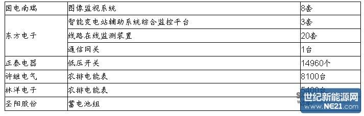 国网河北省电力公司2014年第三批物资招标采购中标候选人公示 (二)光伏、风电、锂电池 (1)美国拟征光伏初步反倾销关税台商可容忍的极限水平为20% 据悉,美国商务部将于7月24日决定中国大陆及台湾地区进口光伏产品的初步反倾销关税。倘若税率范围不高于15-20%,采用自制太阳能电池的台湾光伏组件制造商依然可在美国市场保持价格竞争力。然而,由于更为高昂的制造成本,采用外部供应太阳能电池的台系光伏组件制造商所容忍的税率应当不高于5-8%。 (2)WTO拟取消风力发电机等设备关税 近日,美国、欧盟以及12个W