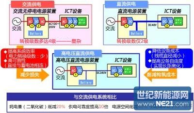 ntt将光伏发电直流电并入智能电网,提供高压直流供电一站式服务