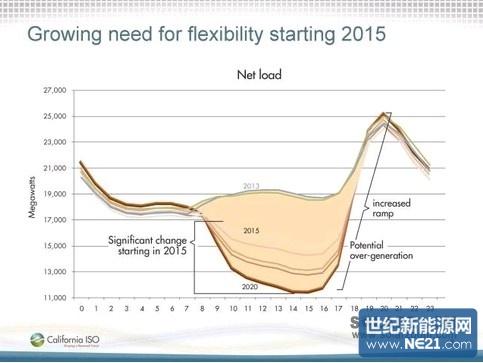 由于能源转型,德国电网的频率/电压的故障风险提高了