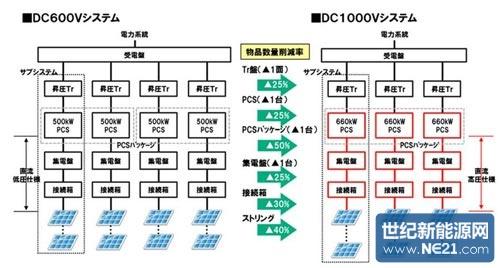 通过采用更大容量的光伏 逆变器(pcs),还削减了pcs,集电箱和接线盒的