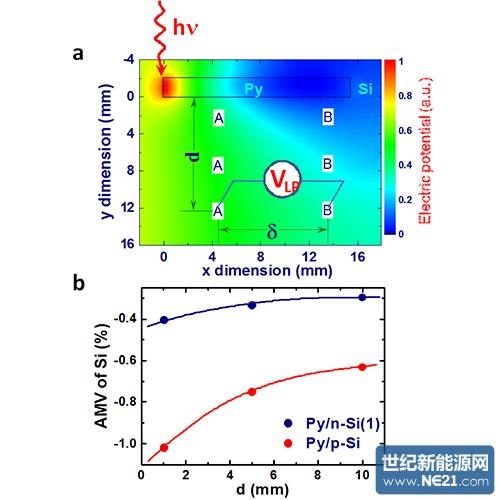 中科院物理所磁性金属横向光伏效应的低磁场调控研究获进展