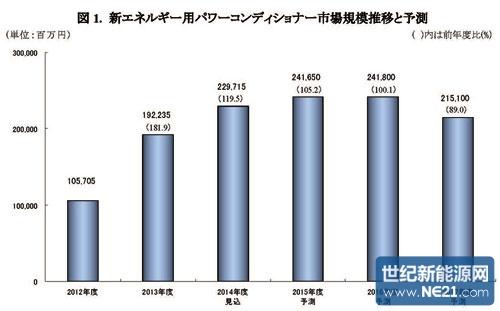 2014财年(2014年4月~2015年3月)日本新能源用