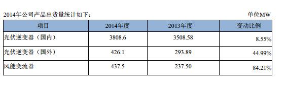 储能电源领域    阳光电源与三星sdi株式会社与201