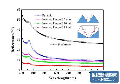 图1:金属铜纳米颗粒催化化学刻蚀法制备大面积均匀倒金字塔绒面结构