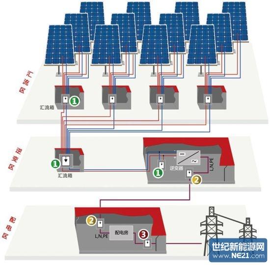 科佳电气:太阳能光伏防雷方案