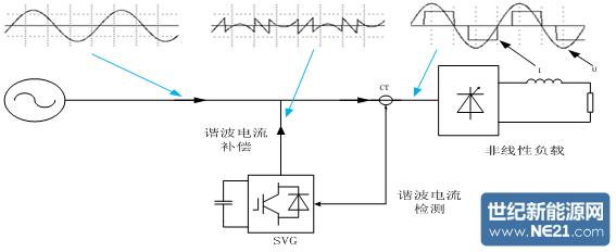 图2. svg谐波补偿工作原理框图