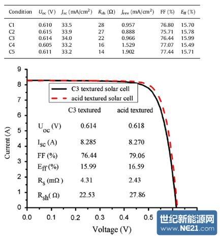 绒面结构对黑硅太阳能电池电性能的影响
