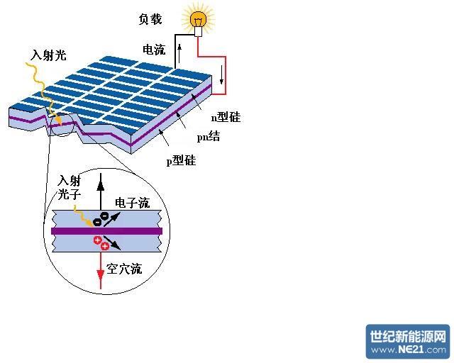 分布式光伏并网发电系统是由哪几部分组成的?