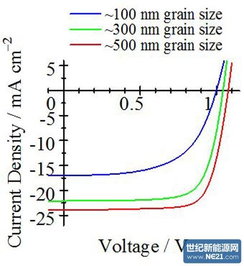 钙钛矿太阳能电池的不稳定性改善