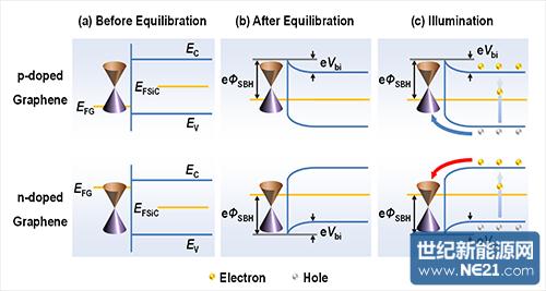 石墨烯/sic异质结双极载流子转移通道的能带结构示意