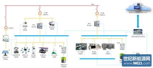 图2微电网系统结构示意图
