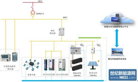 图二微电网组成结构示意图