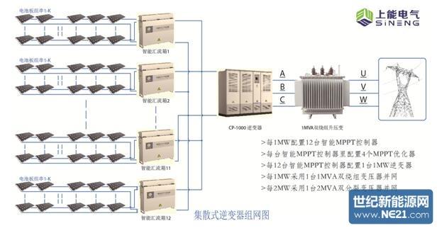 智能mppt控制模块(对应集中式逆变器的汇流箱)具备