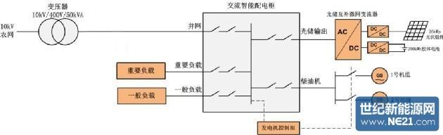 新疆空管局首度使用光,储,柴多能互补微电网系统:提供