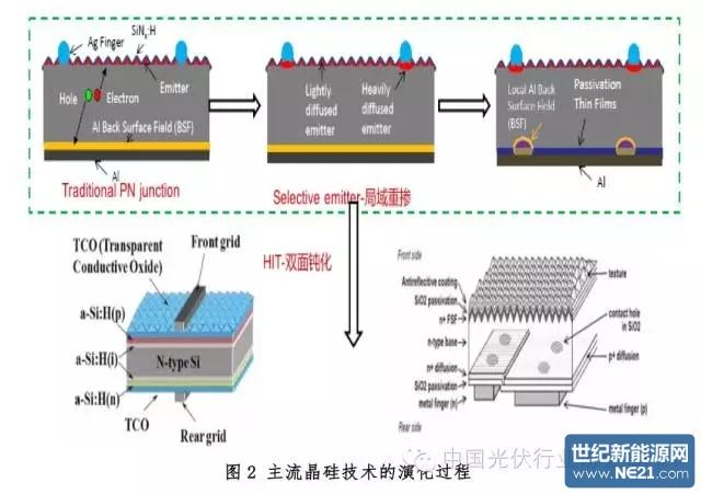 """""""节流""""可以使太阳能电池的转换效率有一定提升,但目前该方向的优化"""