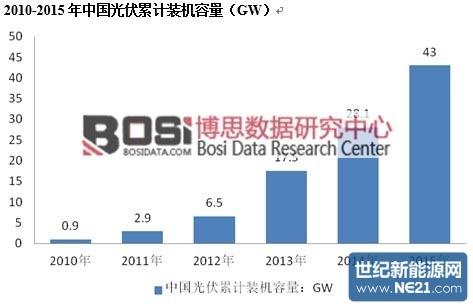 成为全球光伏发电装机容量最大的国家