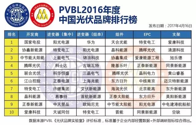 PVBL2016年度光伏品牌排行榜及数据隆重发布
