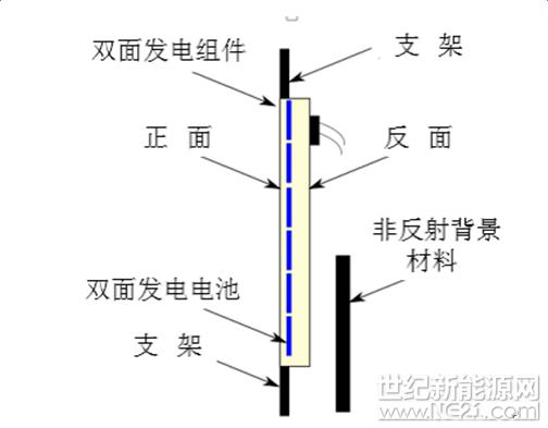 双面光伏组件、非反射背景和支架示意图 a) 按图所示,将选定的双面发电光伏组件正面朝向光源放置在太阳模拟器上。 b) 组件背面非反射背景遮挡,双面组件正面STC(G = 1000 W/m2,25)条件下照射,测试正面的短路电路Iscfront。 c) 组件正面非反射材料遮挡,双面组件背面STC(G = 1000 W/m2,25)条件下照射,测试背面的短路电路Iscrear。 d) 根据公式(1)计算双面因子BiFi。 e) 根据公式(3)计算反射补偿辐照度Gcomp。 f) 背面非反射背景材料遮挡,组件