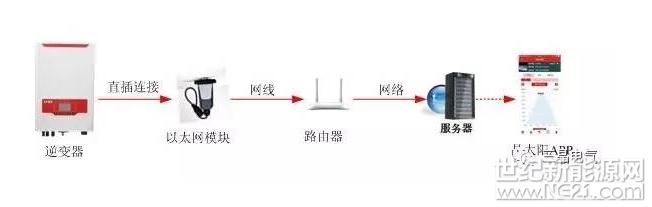 三晶电气教你解锁家庭光伏电站监控全姿势